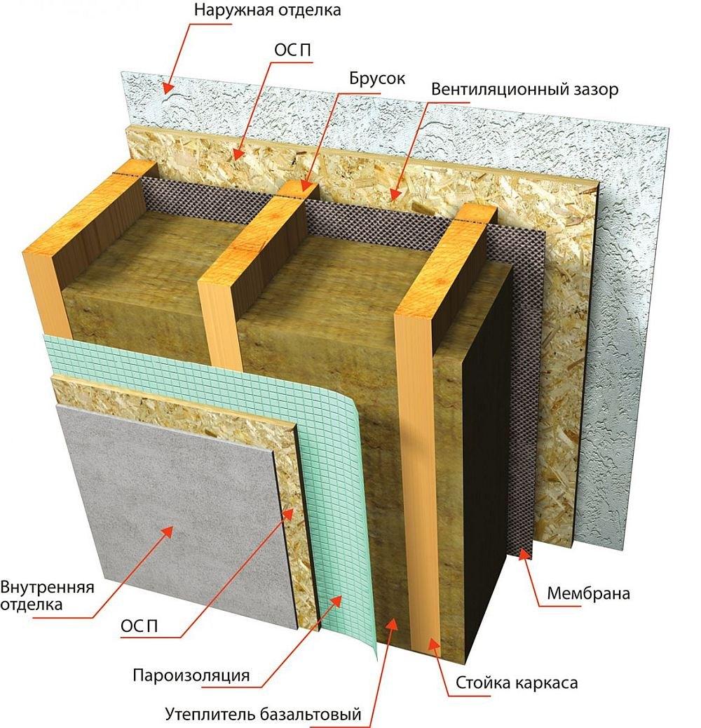 Пирог стены каркасного дома с минватой: правильный подход к утеплению
