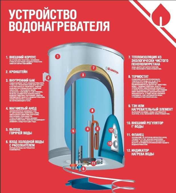 Причины неисправностей водонагревателя и способы их устранения