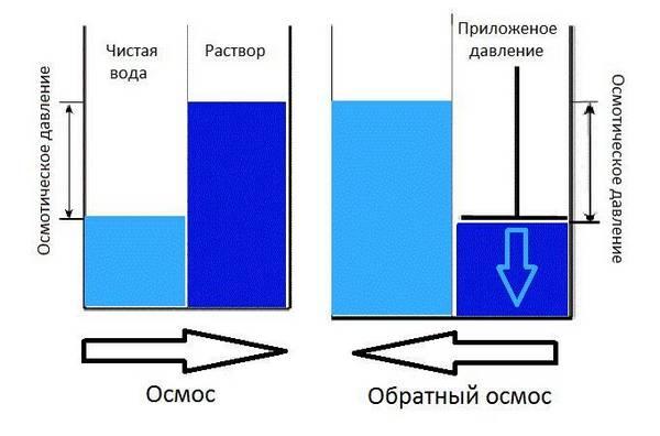 Принцип работы обратного осмоса: схема мембраны, метод очистки воды