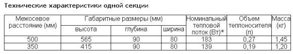 Rifar base 500: технические характеристики, конструкция и преимущества радиаторов рифар