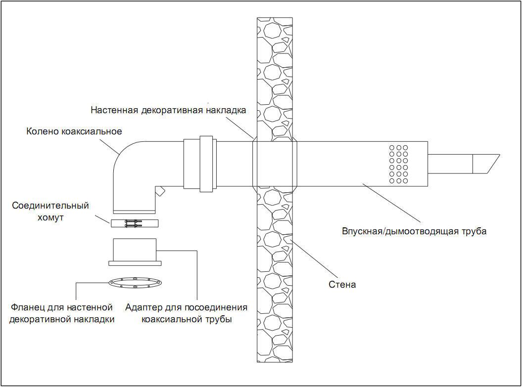 Как выполнить установку коаксиальной трубы газового котла – важные правила монтажа