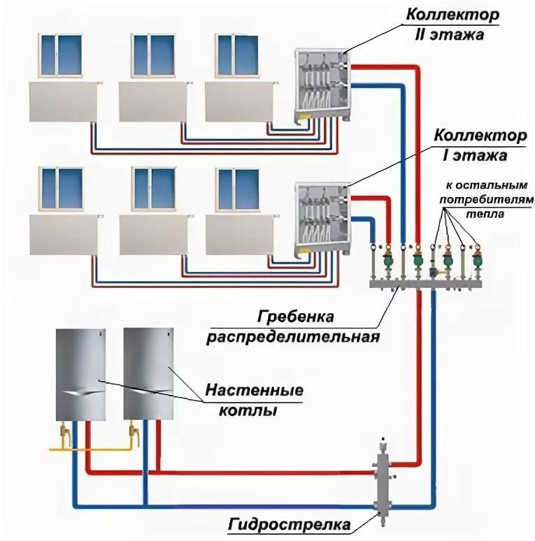 Современная лучевая система отопления