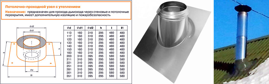 Диаметр дымохода для печи на дровах таблица: расчет по формулам