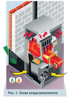 Воздушное отопление – схема укладки коммуникаций и обзор лучших моделей (70 фото-идей) – строительный портал – strojka-gid.ru