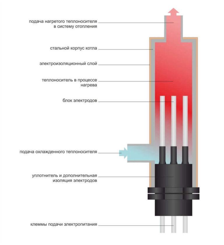 Типы современных электрических котлов: описание, схема устройства и работа