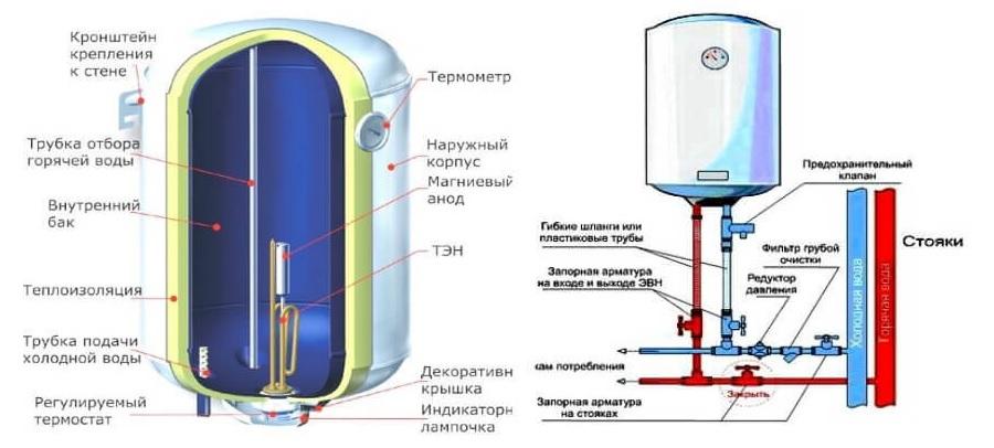 Сколько электричества потребляет обогреватель?