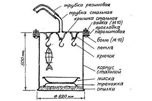 Поистине царский размах: промышленные коптильни объемом больше 1000 литров