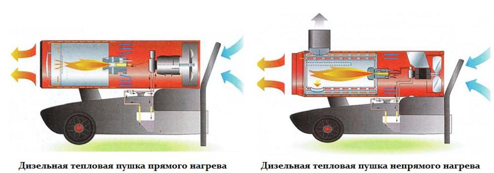 Виды тепловых пушек и их выбор для разных целей