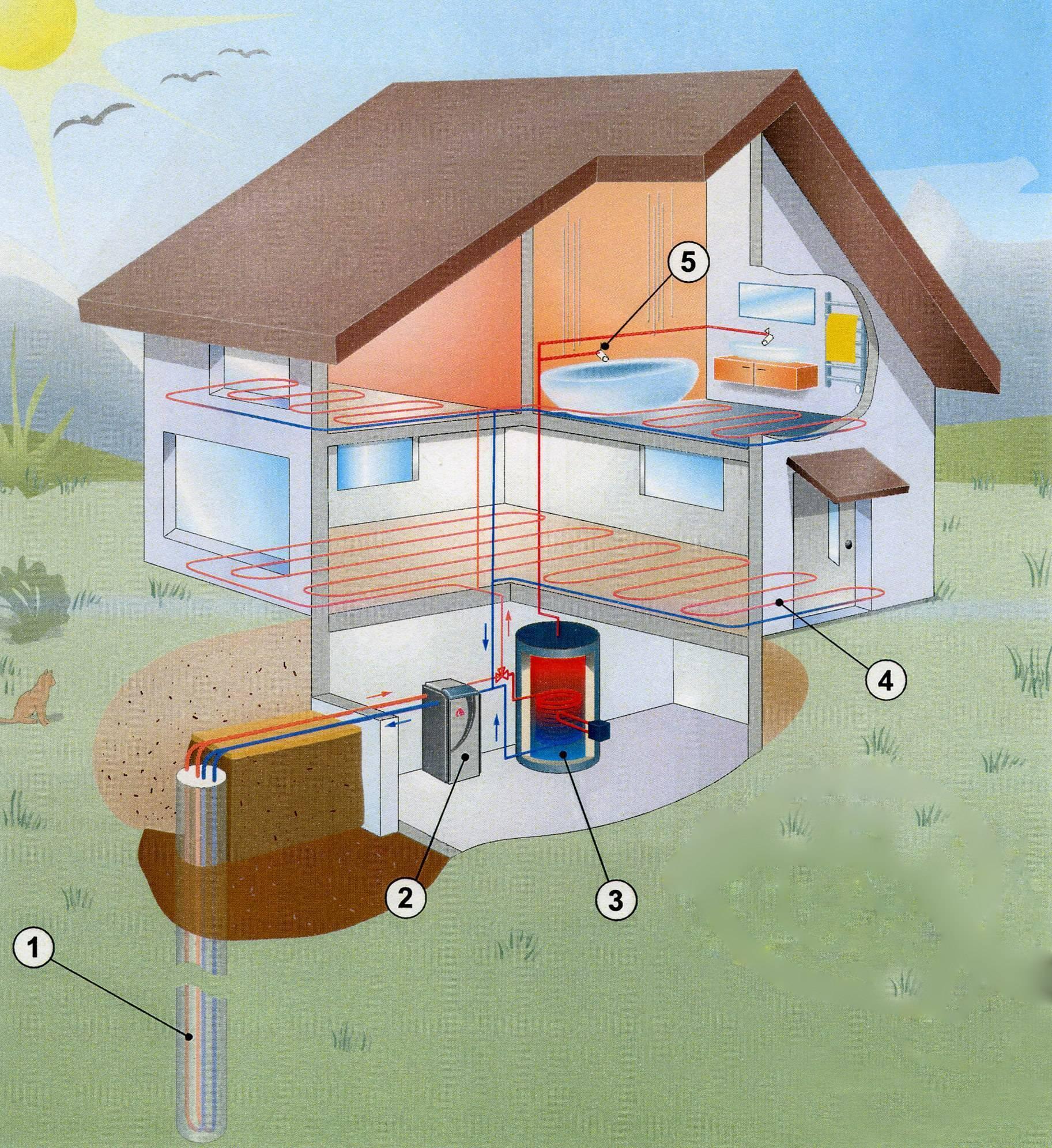 Новые технологии в отоплении частного дома: новые и современные отопительные системы, детали на фото и видео