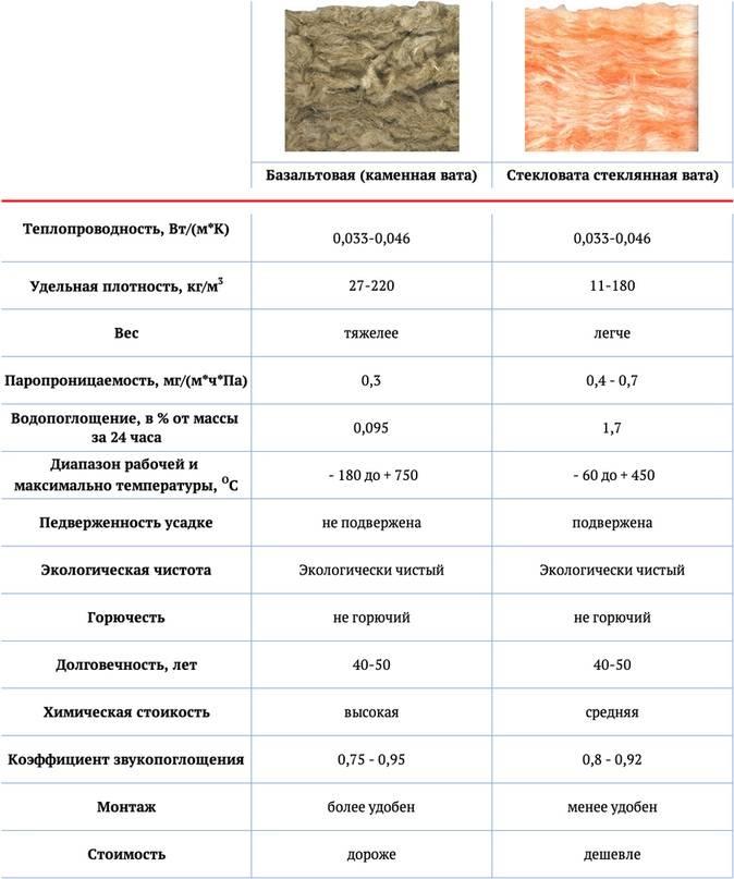 Базальтовая вата для утепления: достоинства и недостатки