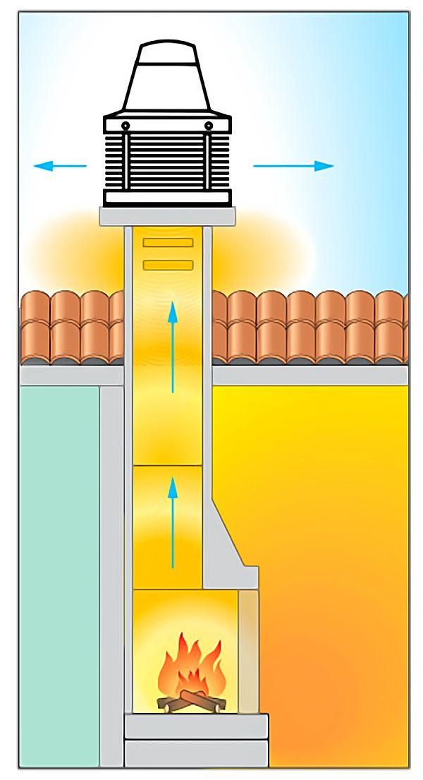 Вентилятор для дымохода: применение принудительной вытяжки в печах и каминах, виды устройств для труб
