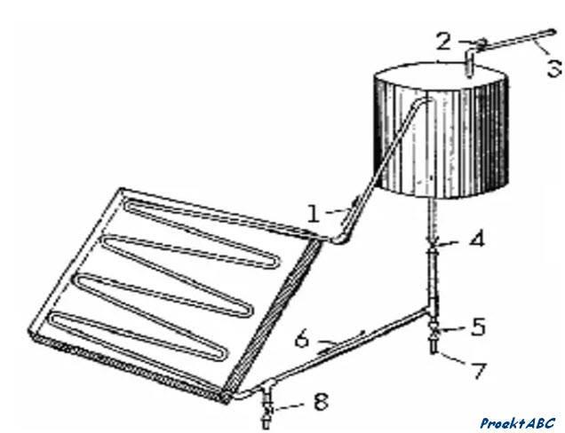 Солнечный коллектор своими руками для нагрева воды или отопления: виды, эффективные способы