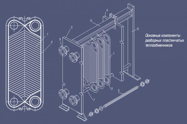 Пластинчатый теплообменник: устройство и особенности
