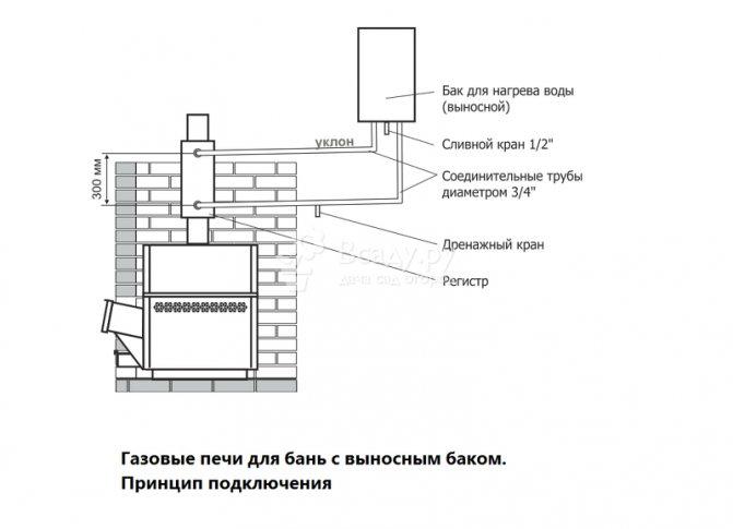Как установить печь в бане?