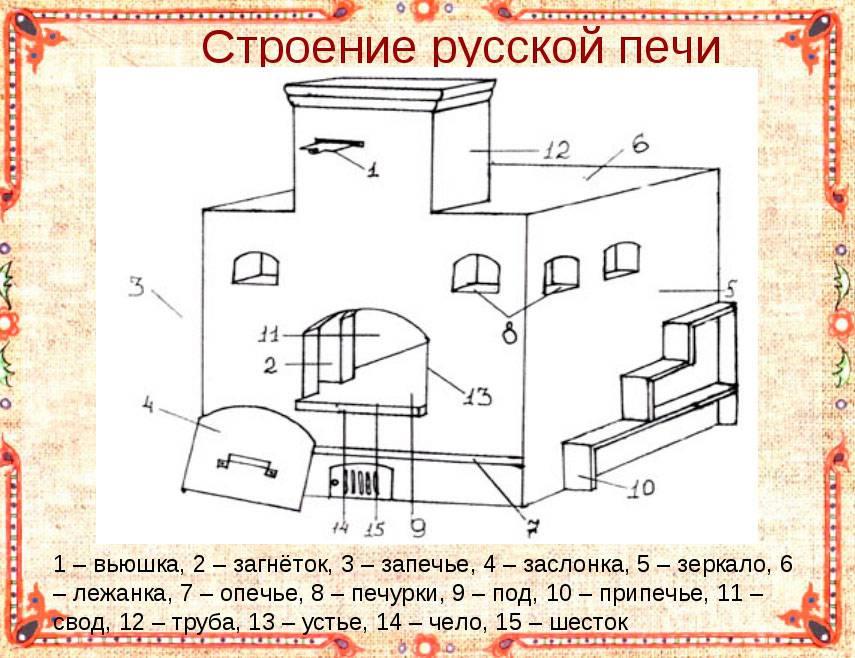Русская печь с лежанкой своими руками - устройство русской печи, порядовка, размеры, схема, конструкция