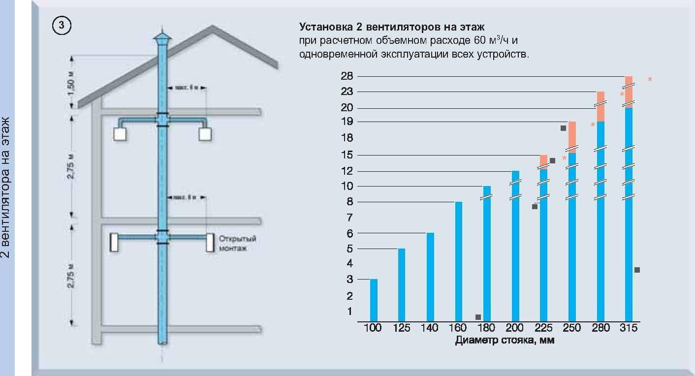 Обеспечение полноценной работы системы выбор диаметра трубы для отопления частного дома