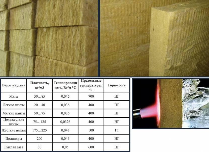 Толщина минеральной ваты. размеры минеральной ваты для пола, крыши, стен, сравнение производителей
