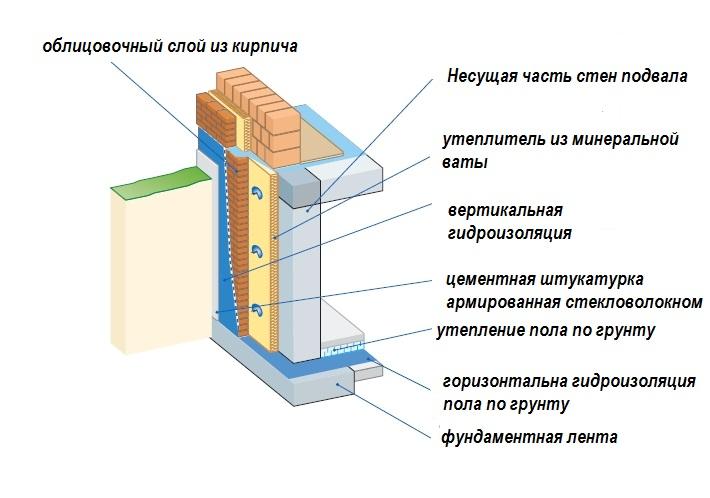 Утепление цоколя пеноплексом. технология утепления фундамента пеноплексом