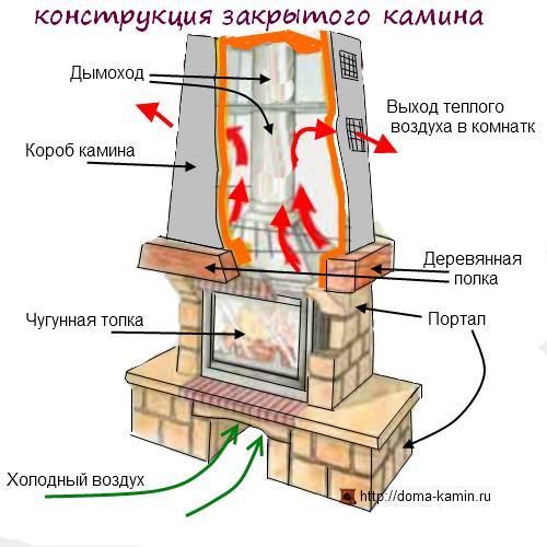 Как сделать камин своими руками – детальное пошаговое руководство