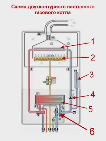 Отличия двухконтурных и одноконтурных настенных газовых котлов