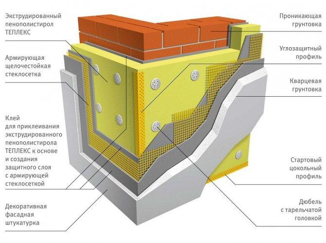 Что такое мокрый фасад и как устроен. плюсы и минусы применения