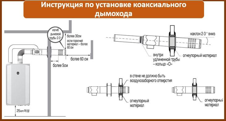 Коаксиальный дымоход для газового котла: требования и нюансы при монтаже