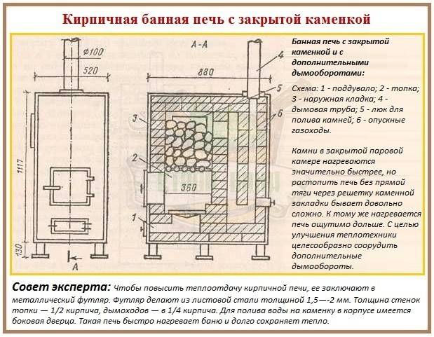 Печь для бани с баком для воды своими руками: инструкция по изготовлению из кирпича