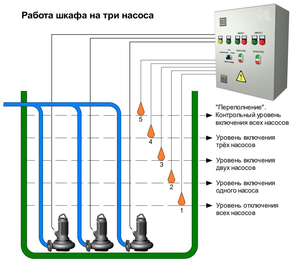Как работает шкаф управления насосами
