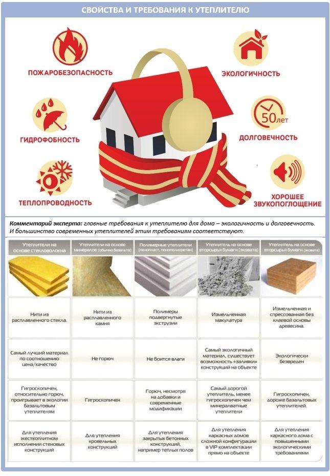 Применение виды и характеристики утеплителей, их свойства, выбор, какие бывают теплоизоляторы