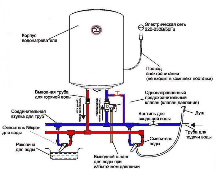 Установка и подключение водонагревателя Термекс своими руками: электросхема и подводка к водоснабжению