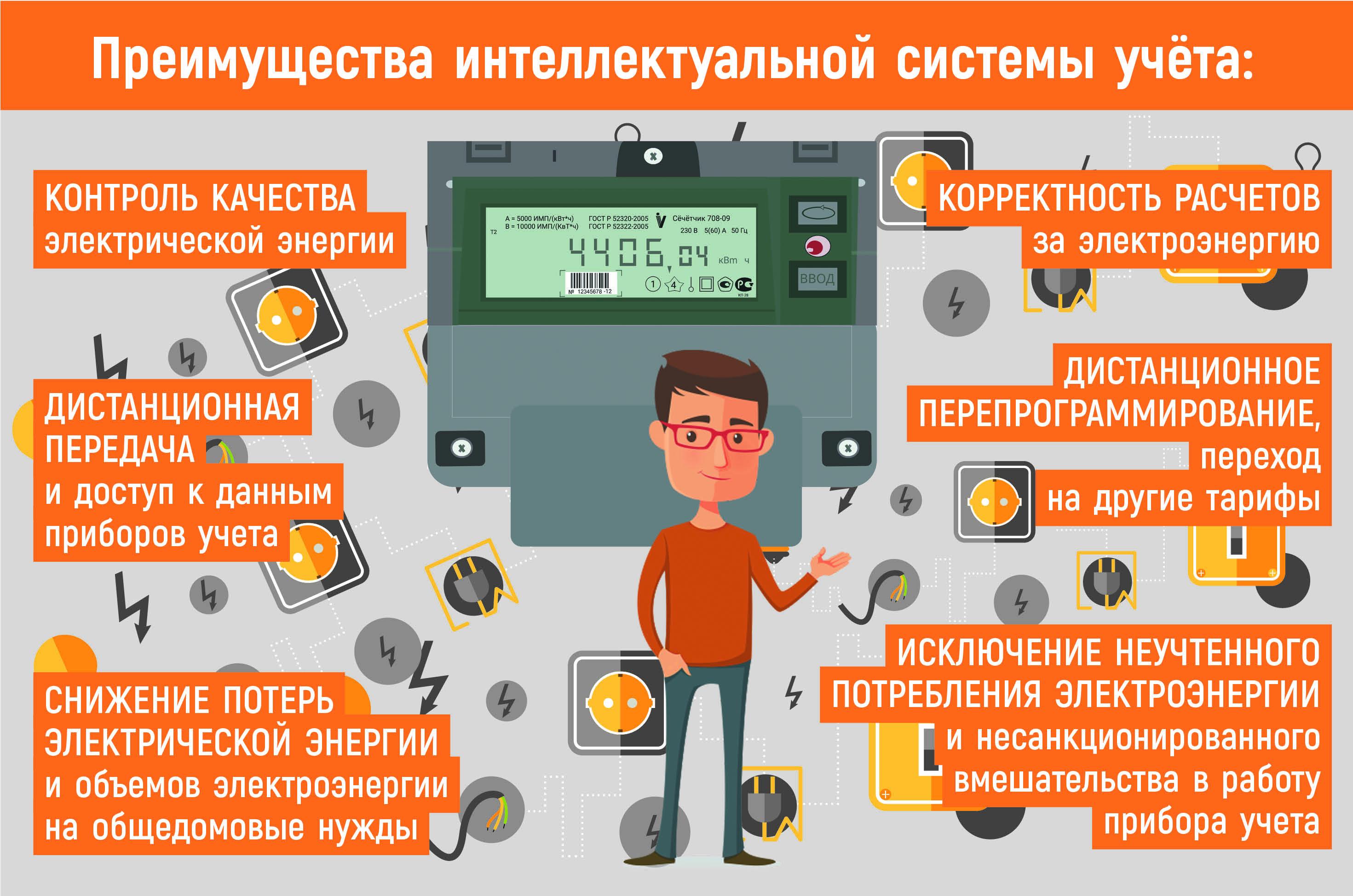 Счетчики электроэнергии: перепрограммирование
