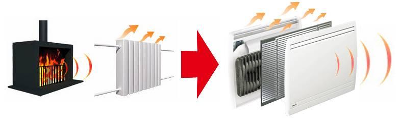 Виды ик панелей для отопления, принцип работы, их преимущества и недостатки, правила выбора