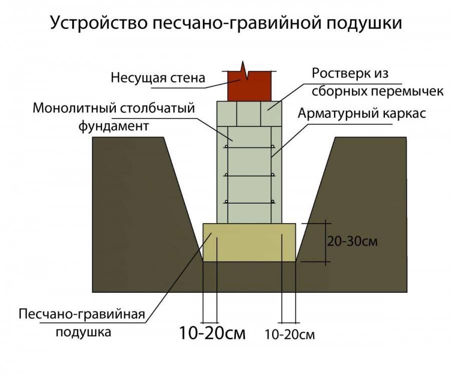 Проект и монтаж уличного камина на приусадебном участке своими руками