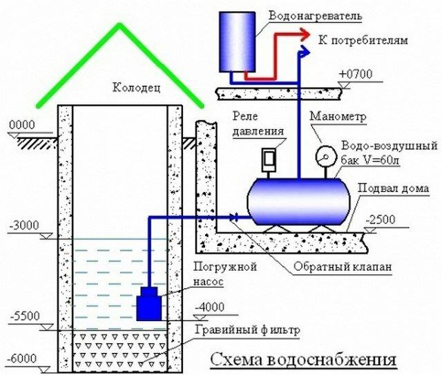 Устройство водопровода на даче и прокладка по участку