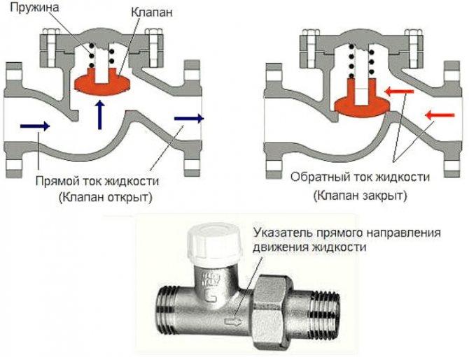 Правильный подбор обратного клапана для системы отопления