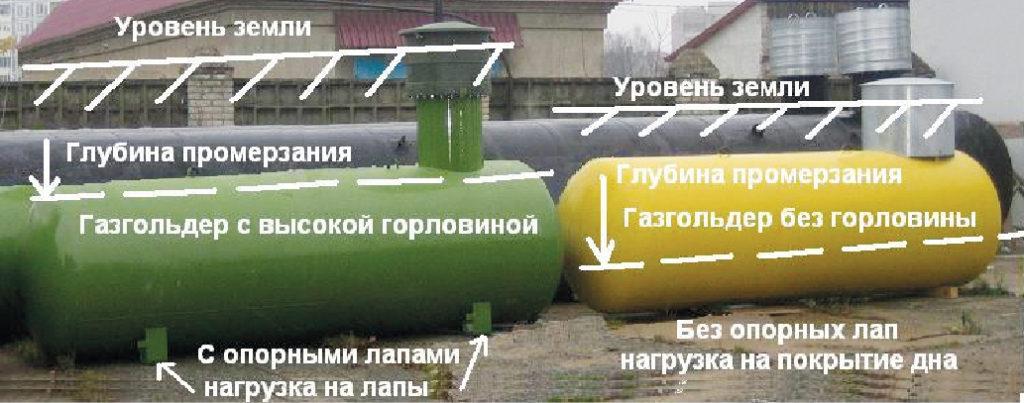 Пропан бутан для газгольдера — свойства и особенности применения