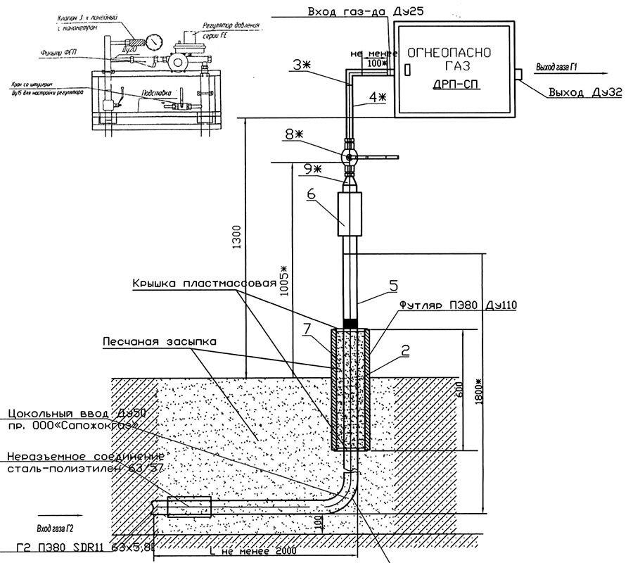 Стоимость газификации «под ключ» жилого дома