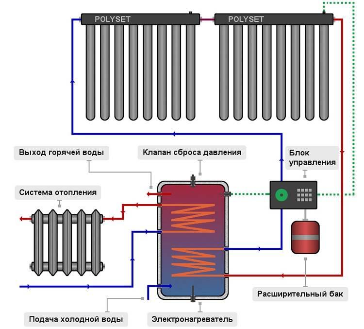 Вакуумные радиаторы отопления - выбор, установка и лучшие модели