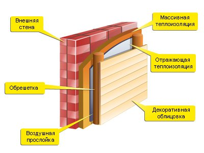 Утепление пенофолом снаружи деревянного дома как утеплить деревянный дом пенофолом — onfasad.ru