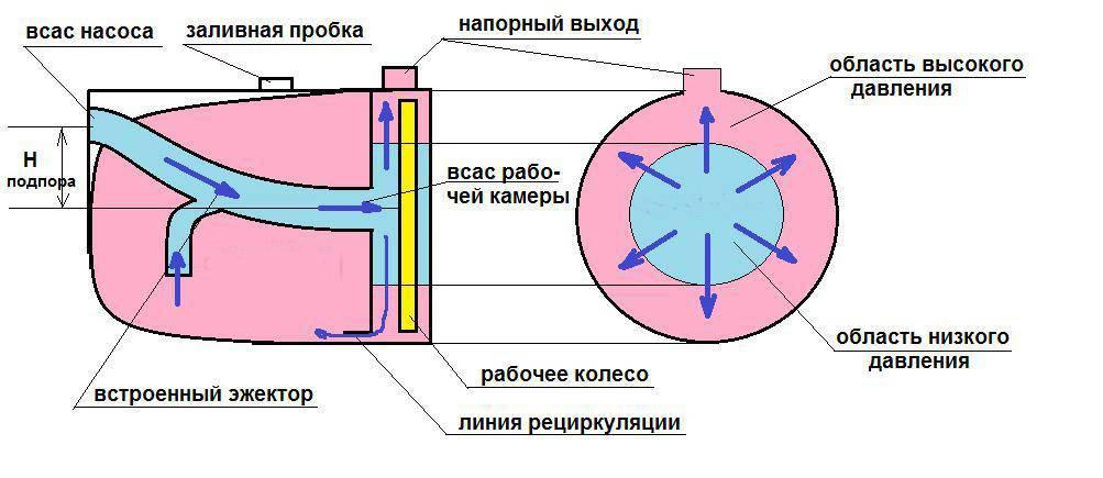 Устройство и принцип работы эжектора для насосной станции