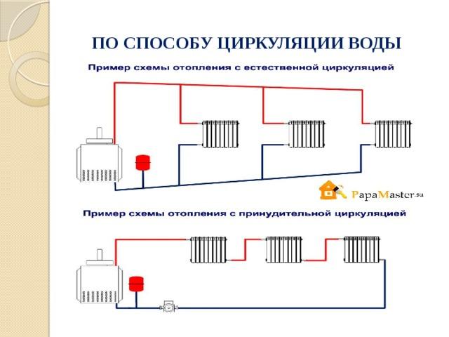 Самотечная система отопления одноэтажного дома с естественной циркуляцией: схема и диаметр труб