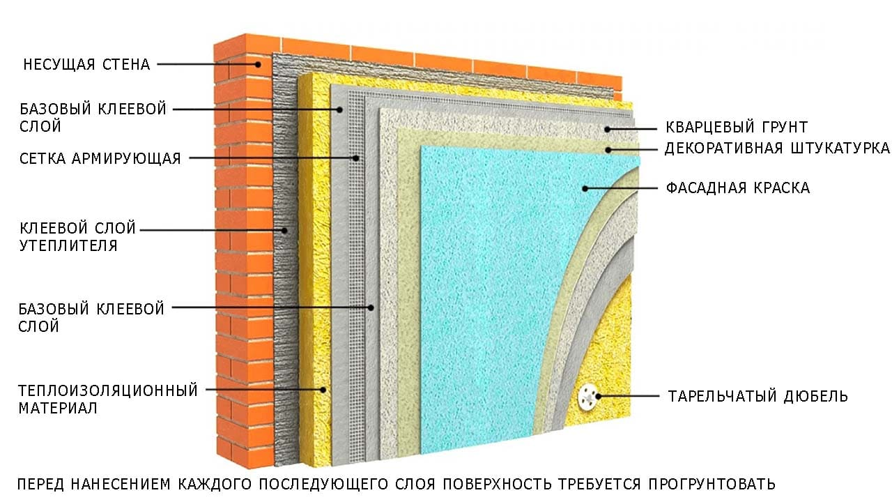 Утепление фасада экструдированным пенополистиролом: технология теплоизоляции полистиролом под штукатурку своими руками