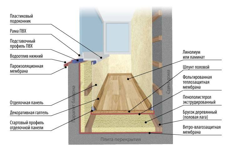 Утеплить балкон своими руками: 70 фото процесса утепления