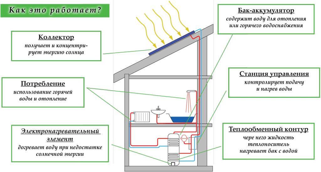 Электрическое отопление для частного дома