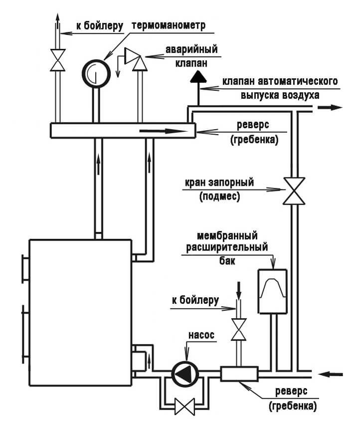 Обвязка котла отопления своими силами + схемы