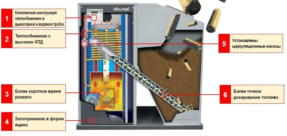Отопление дома дизельным котлом