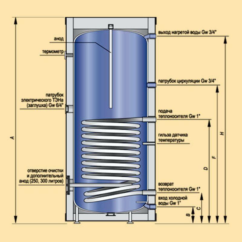 Как пользоваться водонагревателем. устраняем частые неполадки