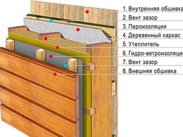 Пароизоляция с двух сторон утеплителя на стенах