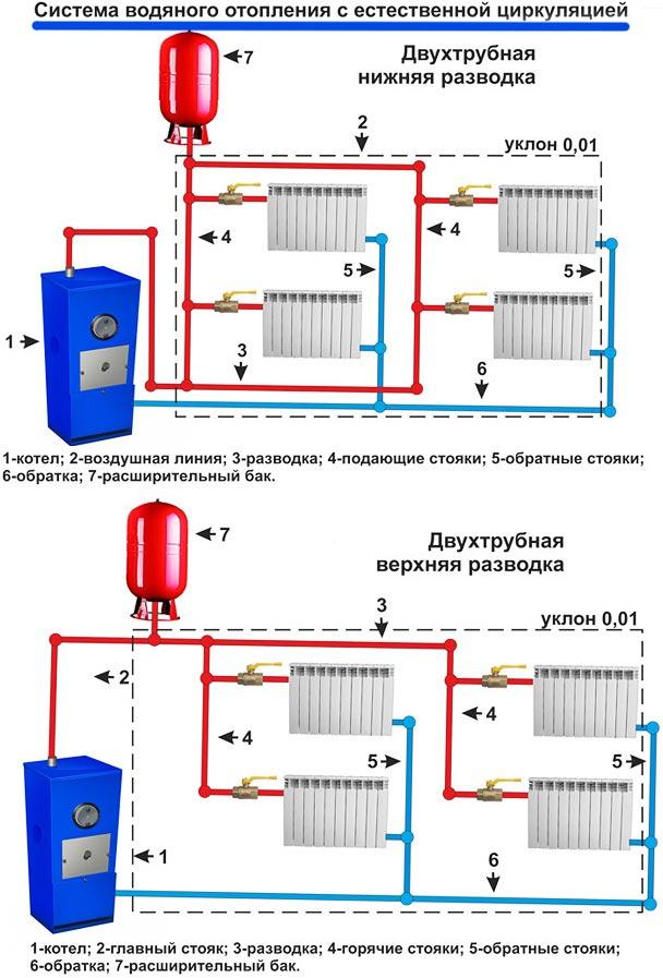 Какой котел для водяного теплого пола будет эффективнее?