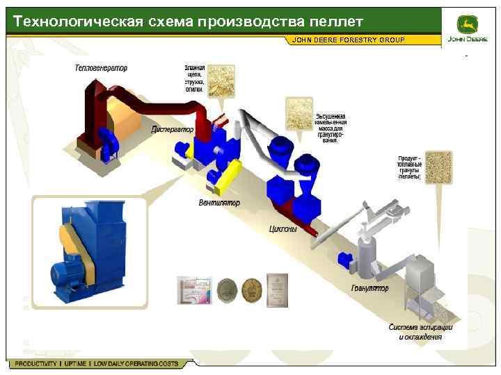 Пеллеты своими руками в домашних условиях: технология производства, чертежи оборудования и пошаговая инструкция